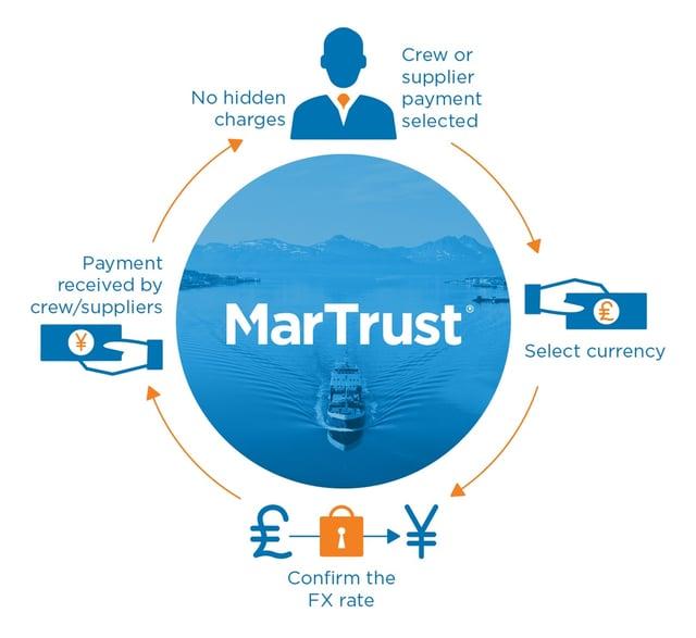 martrust_infographic_no_surprises.jpg