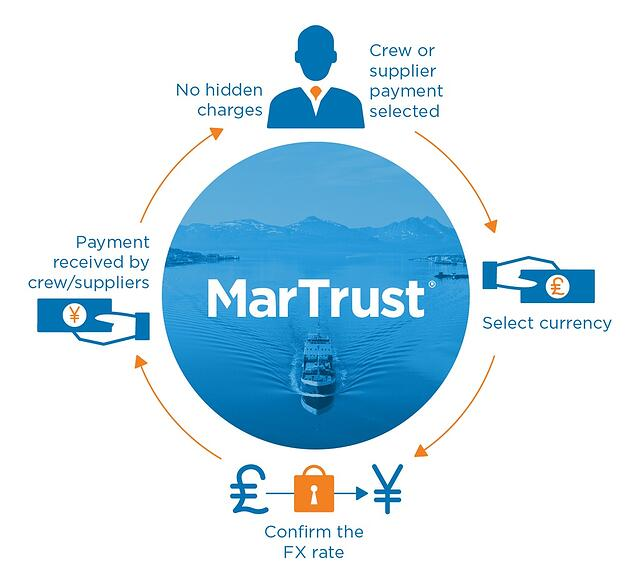 martrust_infographic_no_surprises.jpg